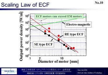 Scaling law of ECF